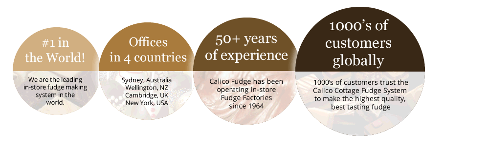 About Calico Fudge Infographic